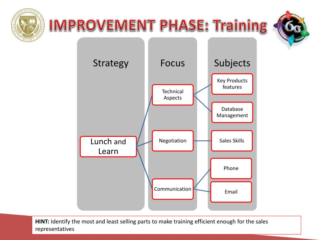 IMPROVEMENT PHASE: Training