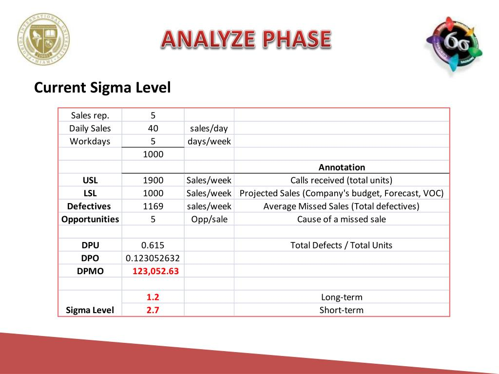 ANALYZE PHASE
