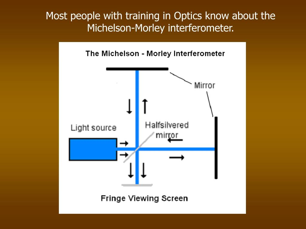 Most people with training in Optics know about the