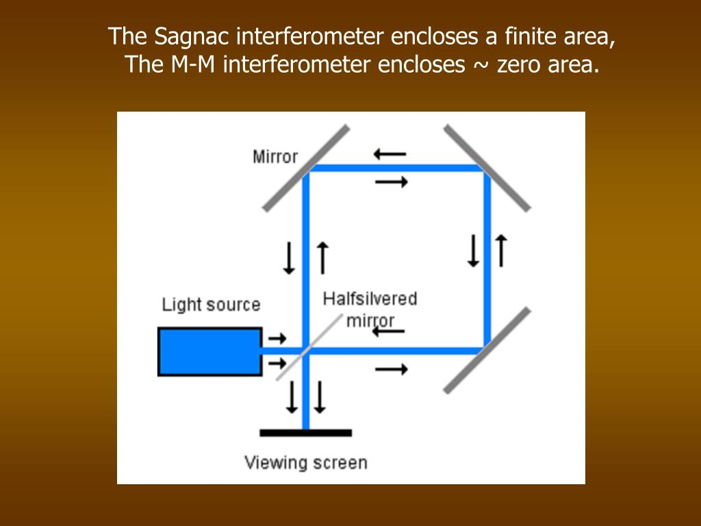 The Sagnac interferometer encloses a finite area,