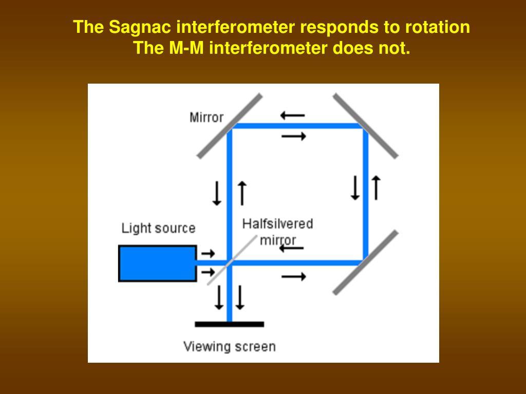 The Sagnac interferometer responds to rotation