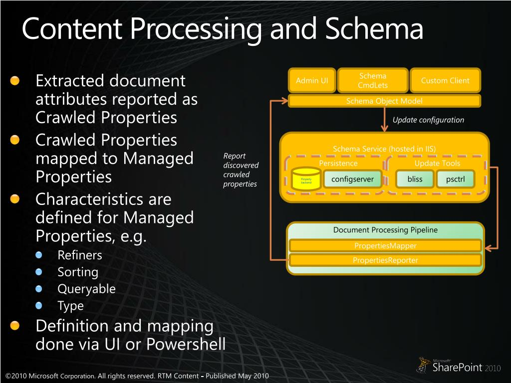 Content Processing and Schema