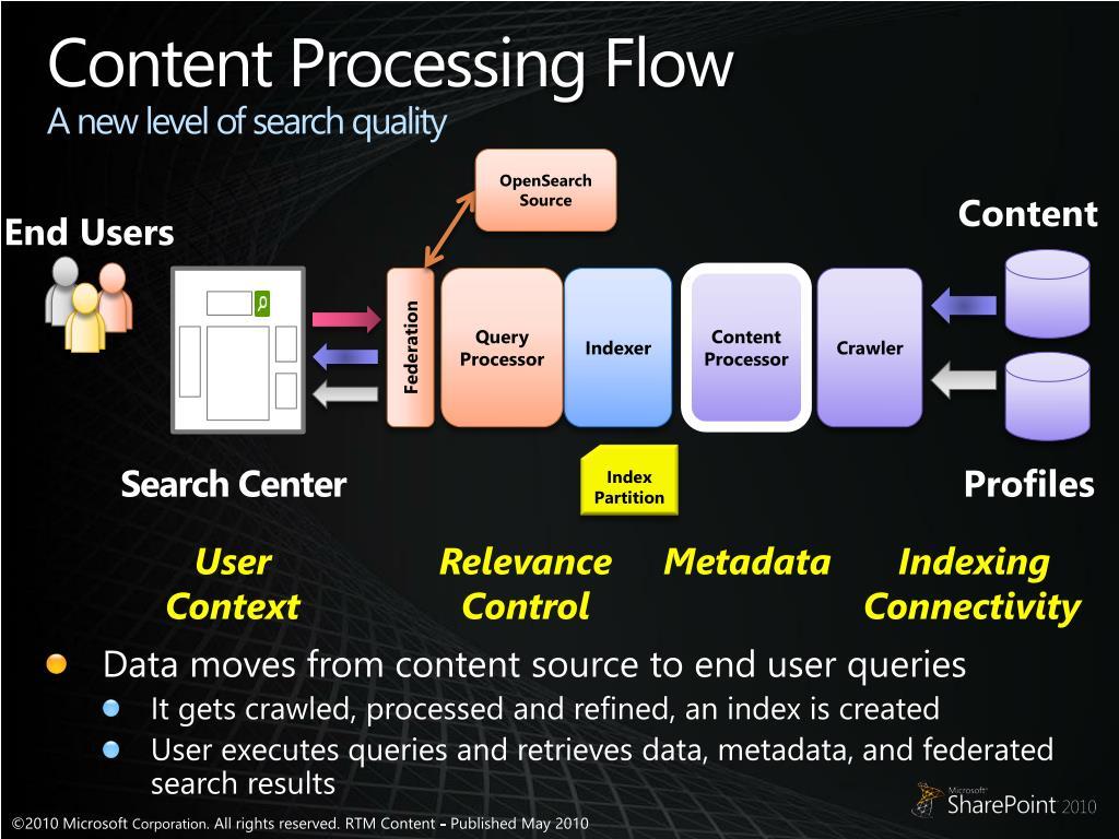 Content Processing Flow