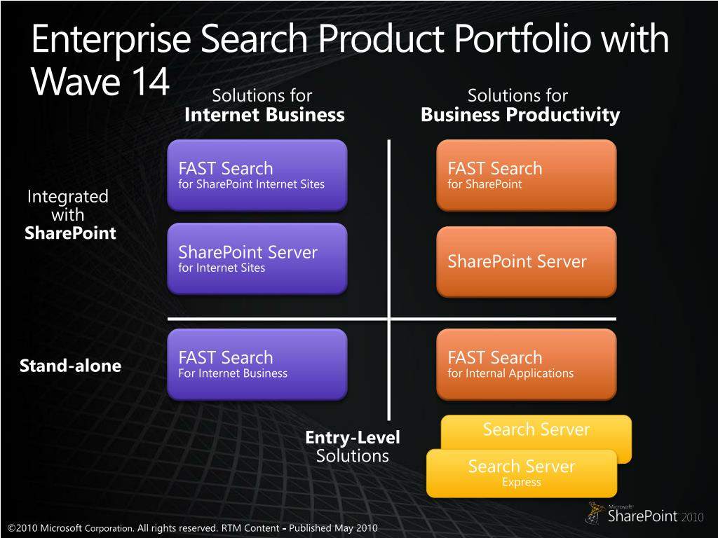 Enterprise Search Product Portfolio with Wave 14