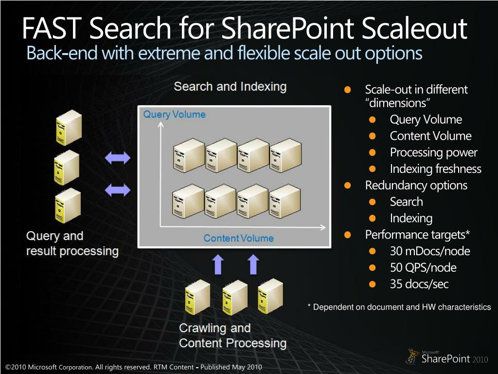 FAST Search for SharePoint