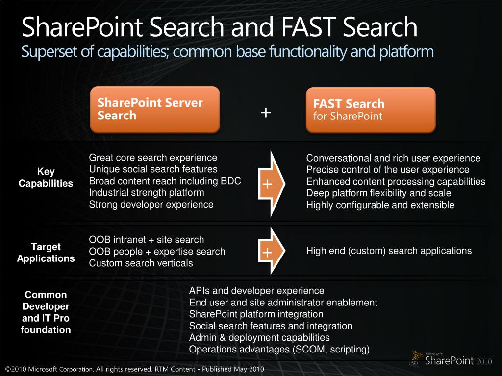 SharePoint Search and FAST Search
