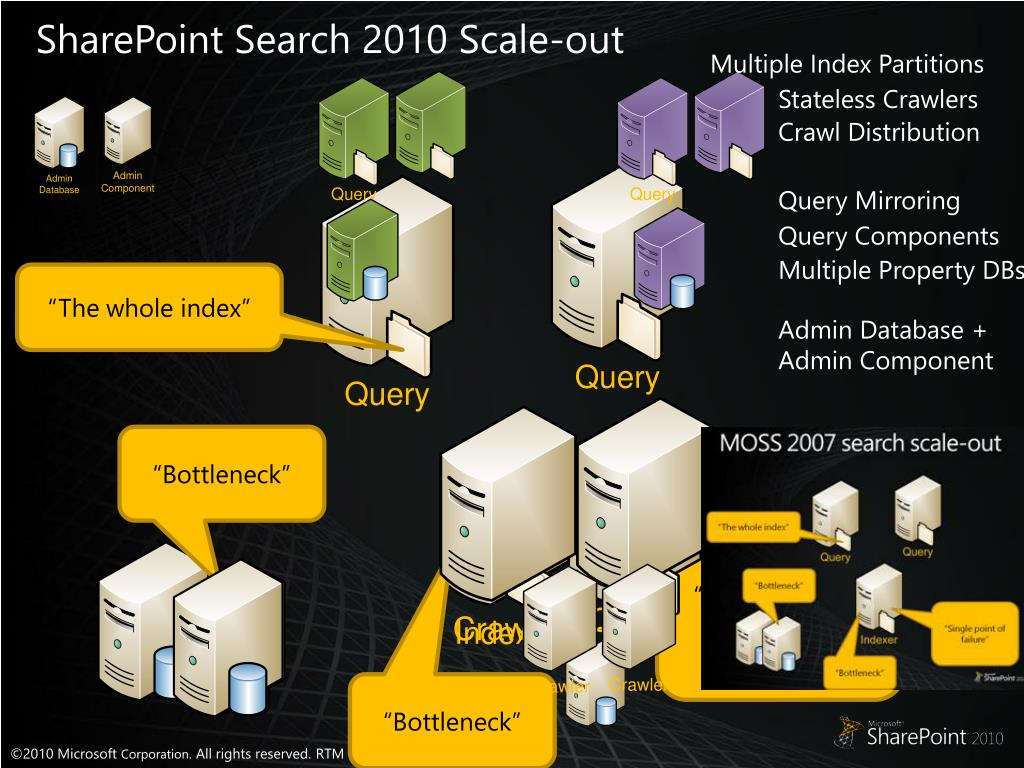 SharePoint Search 2010 Scale-out