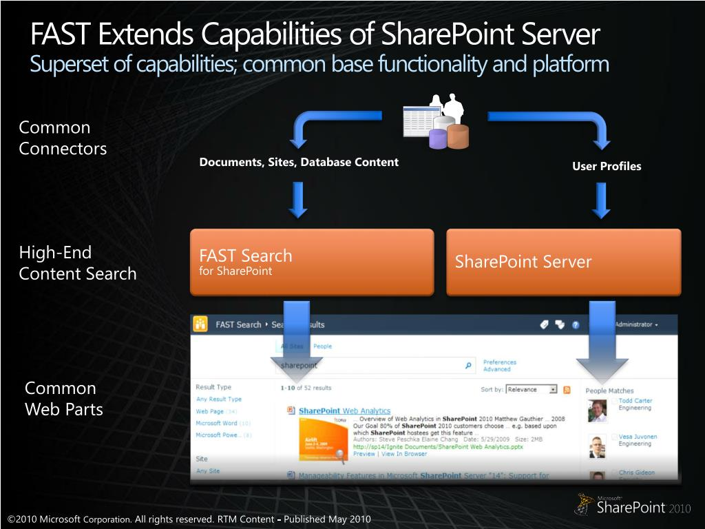 FAST Extends Capabilities of SharePoint
