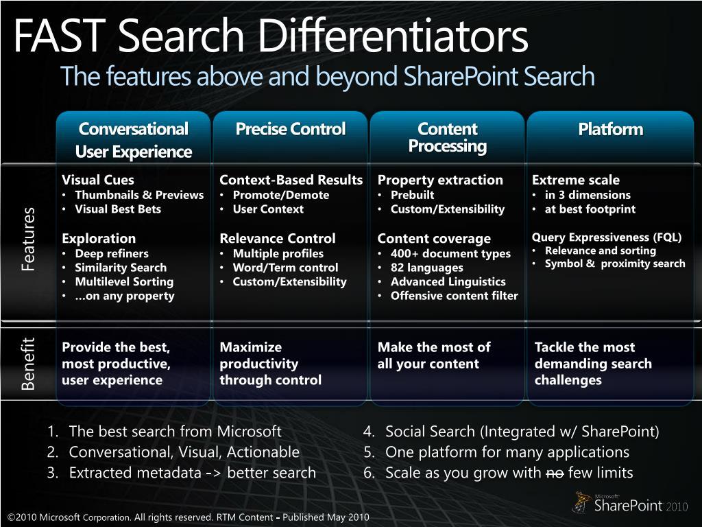 FAST Search Differentiators