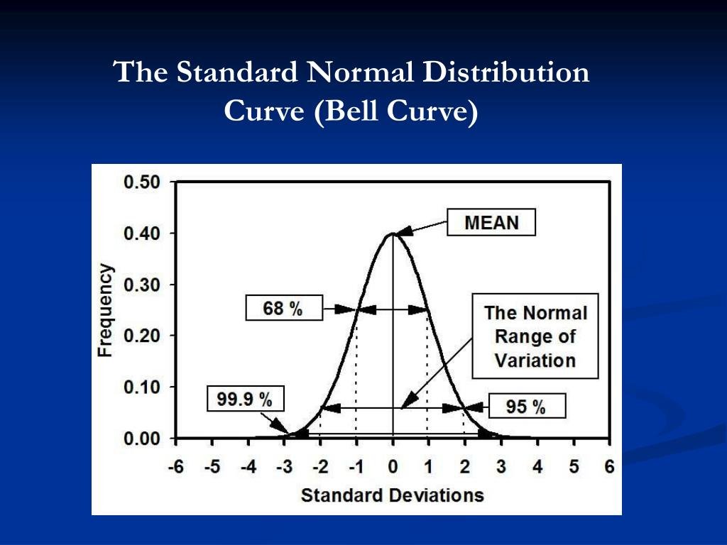 The Standard Normal Distribution Curve (Bell Curve)
