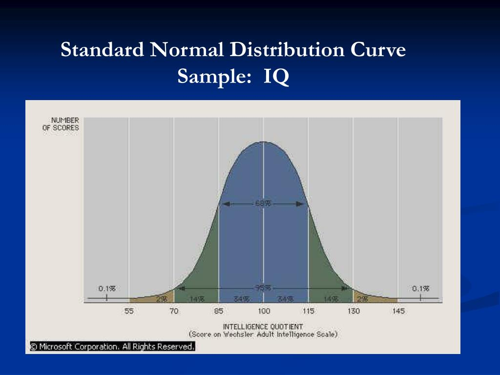 Standard Normal Distribution Curve Sample:  IQ