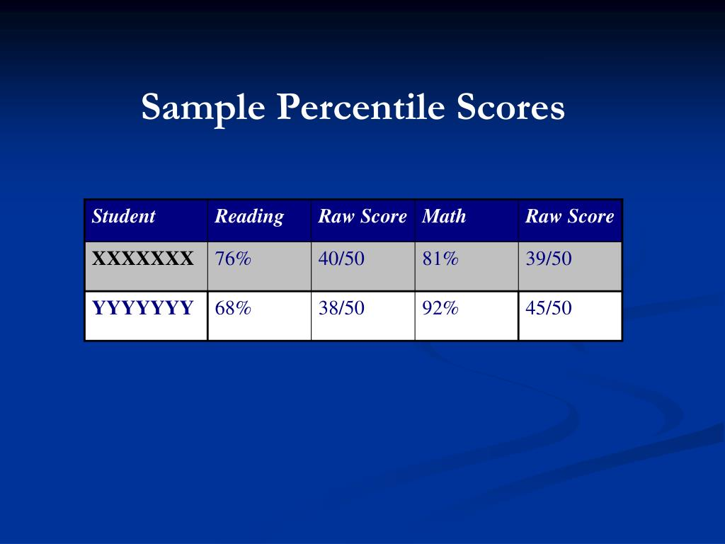 Sample Percentile Scores