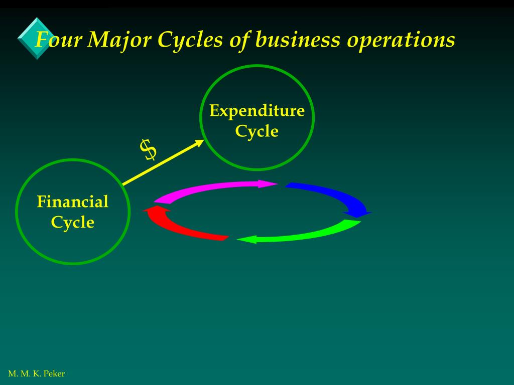 Four Major Cycles of business operations