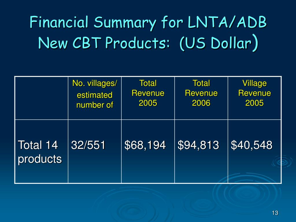 Financial Summary for LNTA/ADB New CBT Products:  (US Dollar