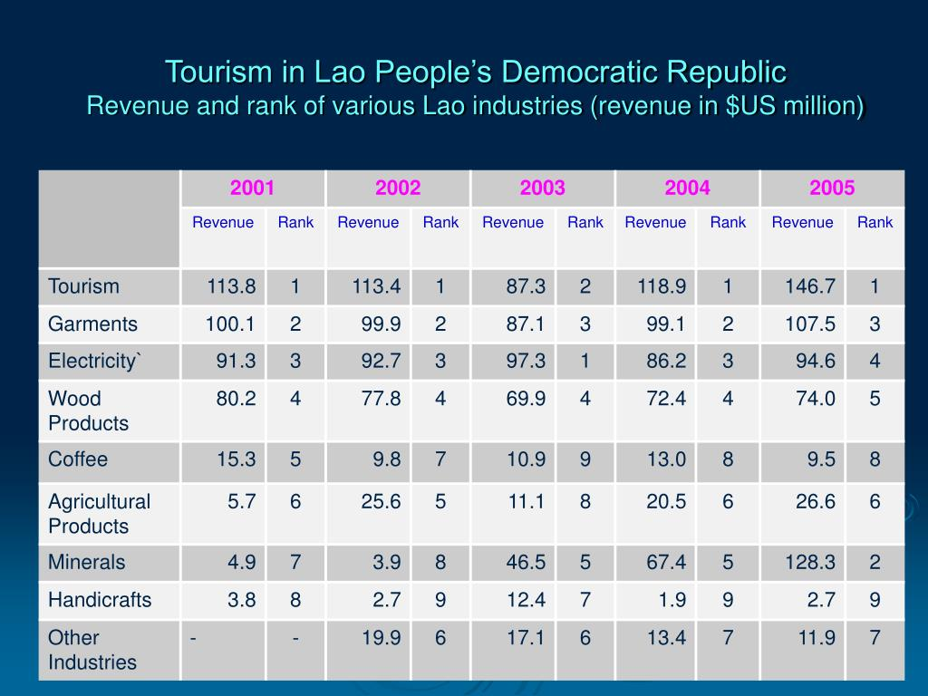Tourism in Lao People's Democratic Republic