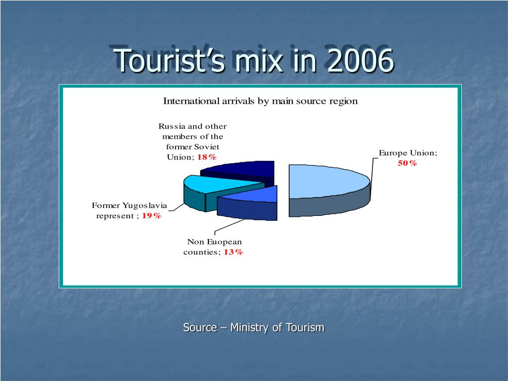 Tourist's mix in 2006