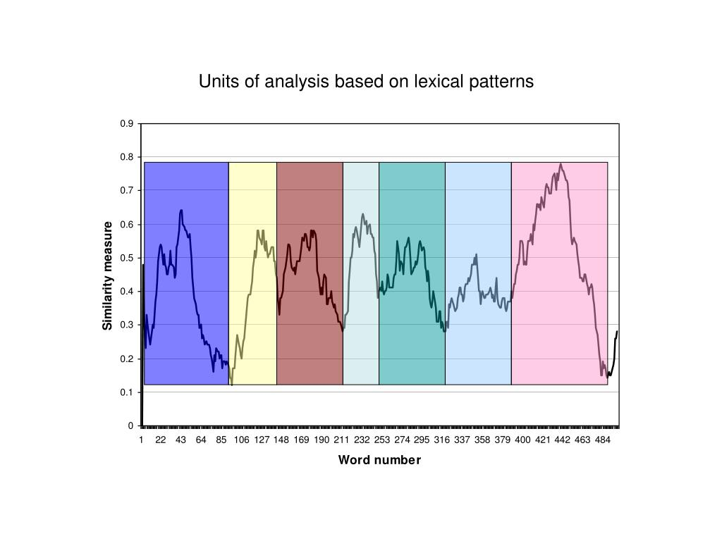 Units of analysis based on lexical patterns
