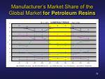 manufacturer s market share of the global market for petroleum resins
