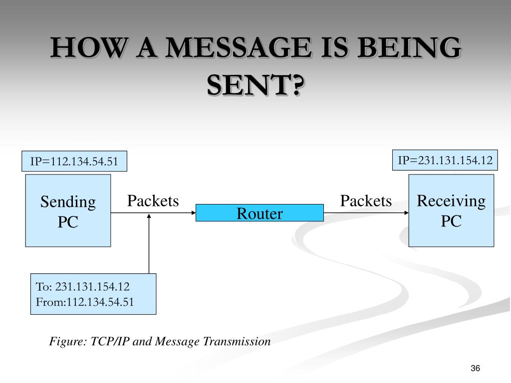 HOW A MESSAGE IS BEING SENT?