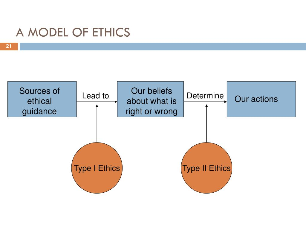 types of ethical knowledge check A descriptive ethics or morals: a study of human behavior as a consequence of beliefs about what is right or wrong, or good or bad, insofar as that behavior is useful or effectivein a sense, morals is the study of what is thought to be right and what is generally done by a group, society, or a culture.