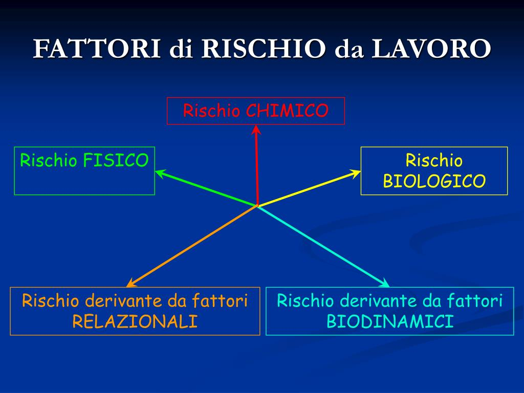 FATTORI di RISCHIO da LAVORO
