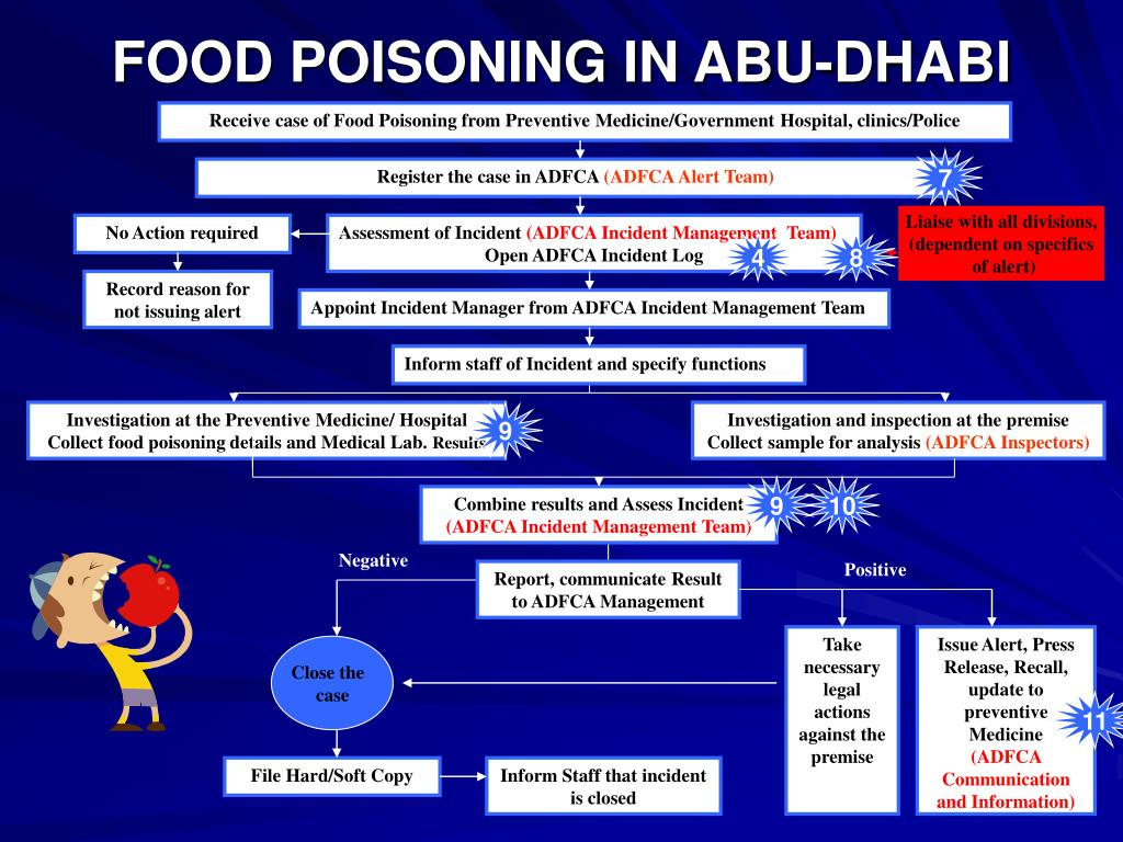 FOOD POISONING IN ABU-DHABI