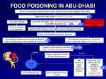 food poisoning in abu dhabi