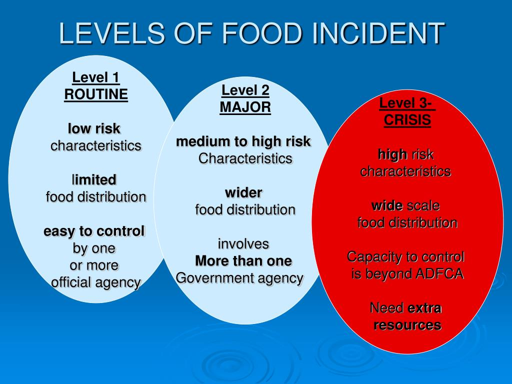LEVELS OF FOOD INCIDENT