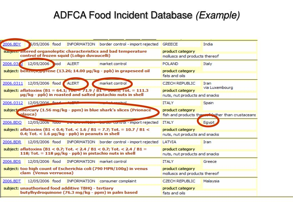 ADFCA Food Incident Database