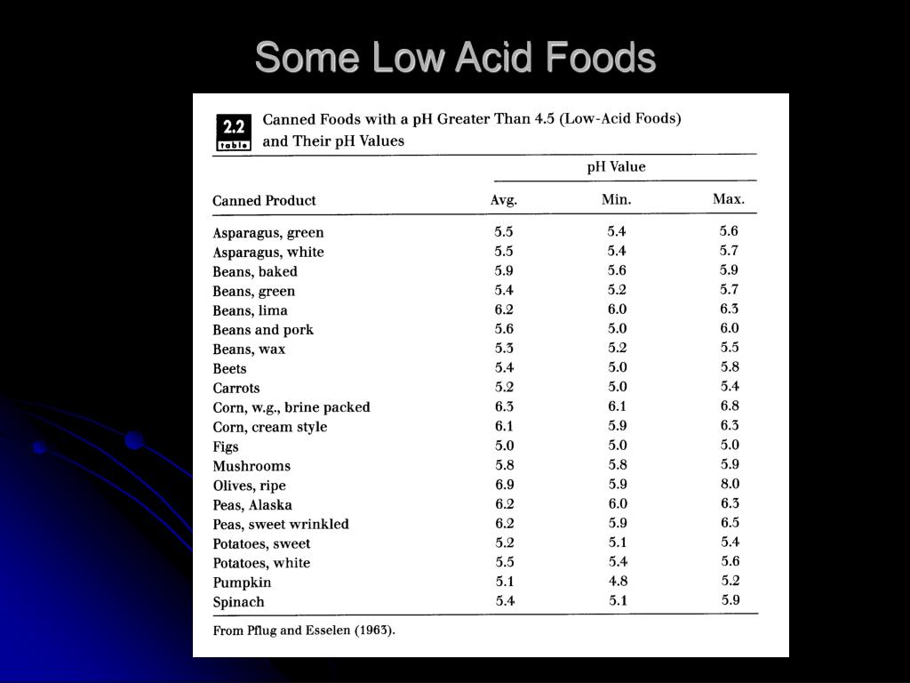 What Are Some High Acid Foods