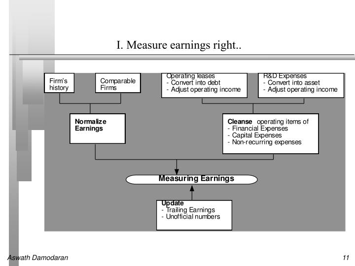 I. Measure earnings right..