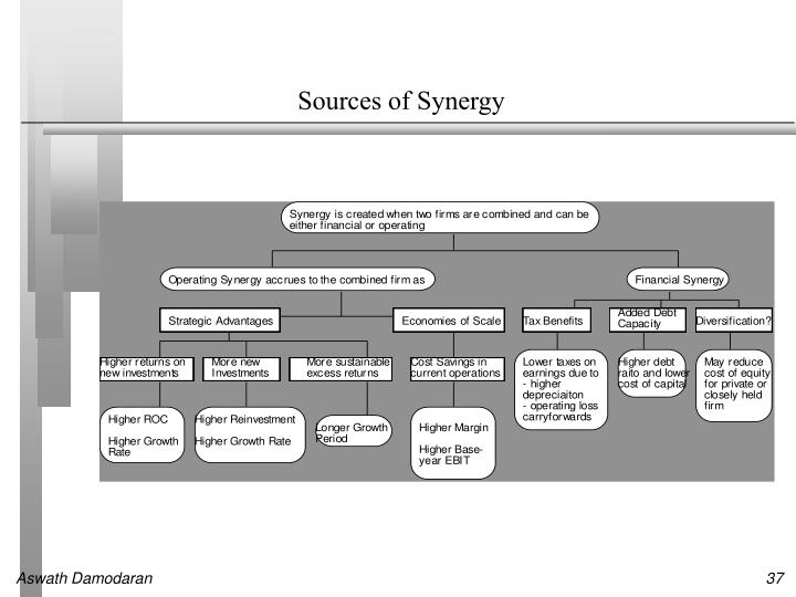 Sources of Synergy