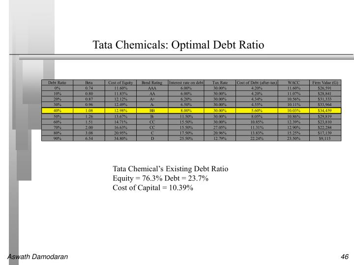 Tata Chemicals: Optimal Debt Ratio