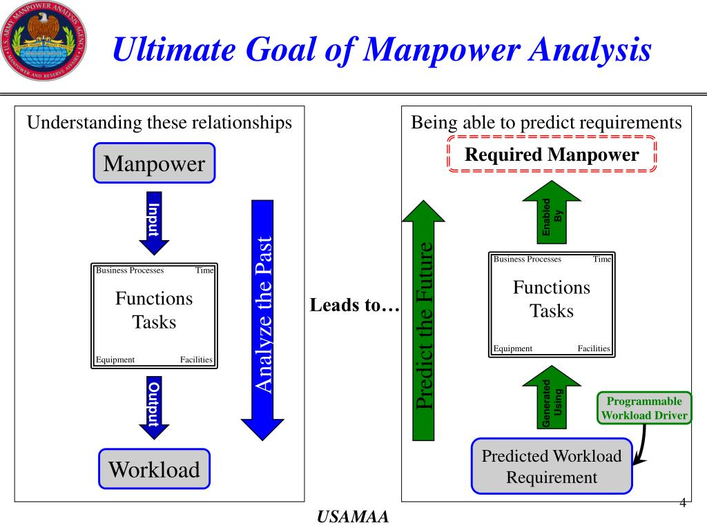 manpower approach Widely used recruitment methods include placing ads in local newspapers and online, publishing internal announcements for promotions and personal referrals, enlisting employment and executive recruitment agencies and using government job centers.