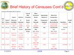 brief history of censuses cont d5