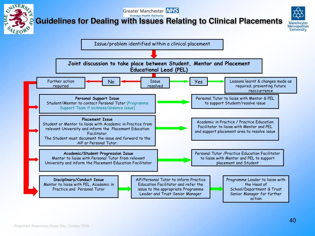 Guidelines for Dealing with Issues Relating to Clinical Placements