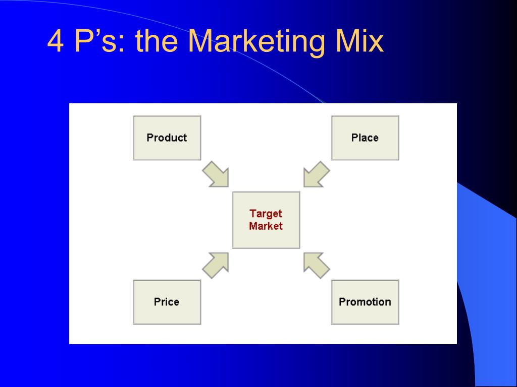 4 P's: the Marketing Mix