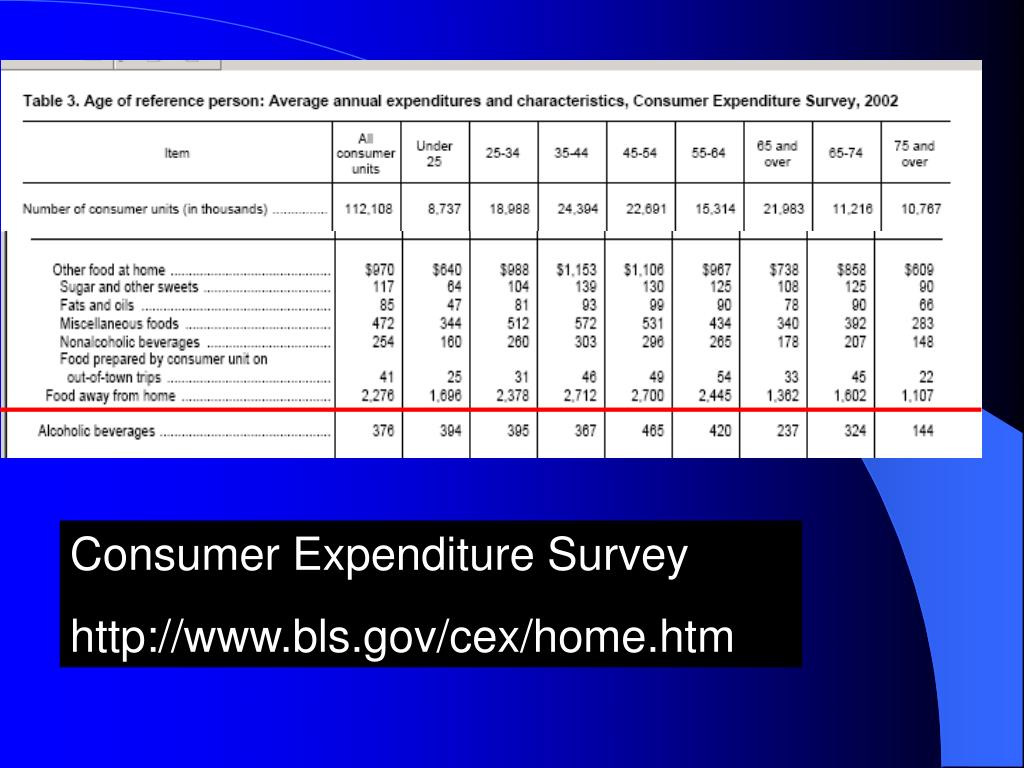 Consumer Expenditure Survey