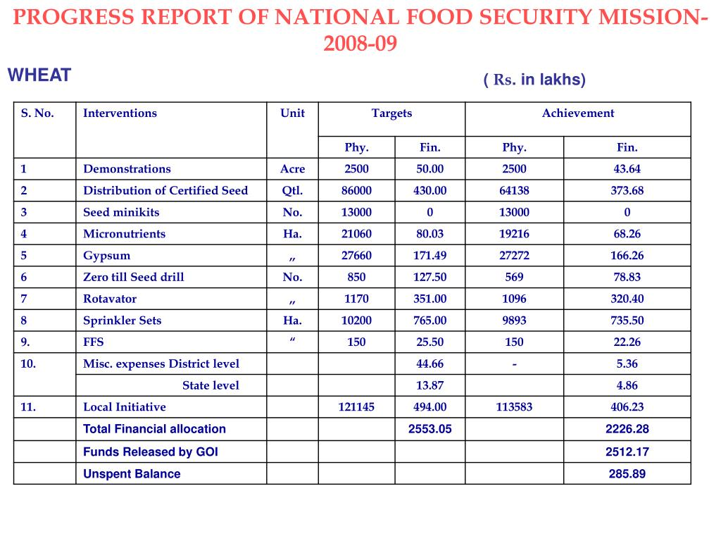 PROGRESS REPORT OF NATIONAL FOOD SECURITY MISSION-2008-09