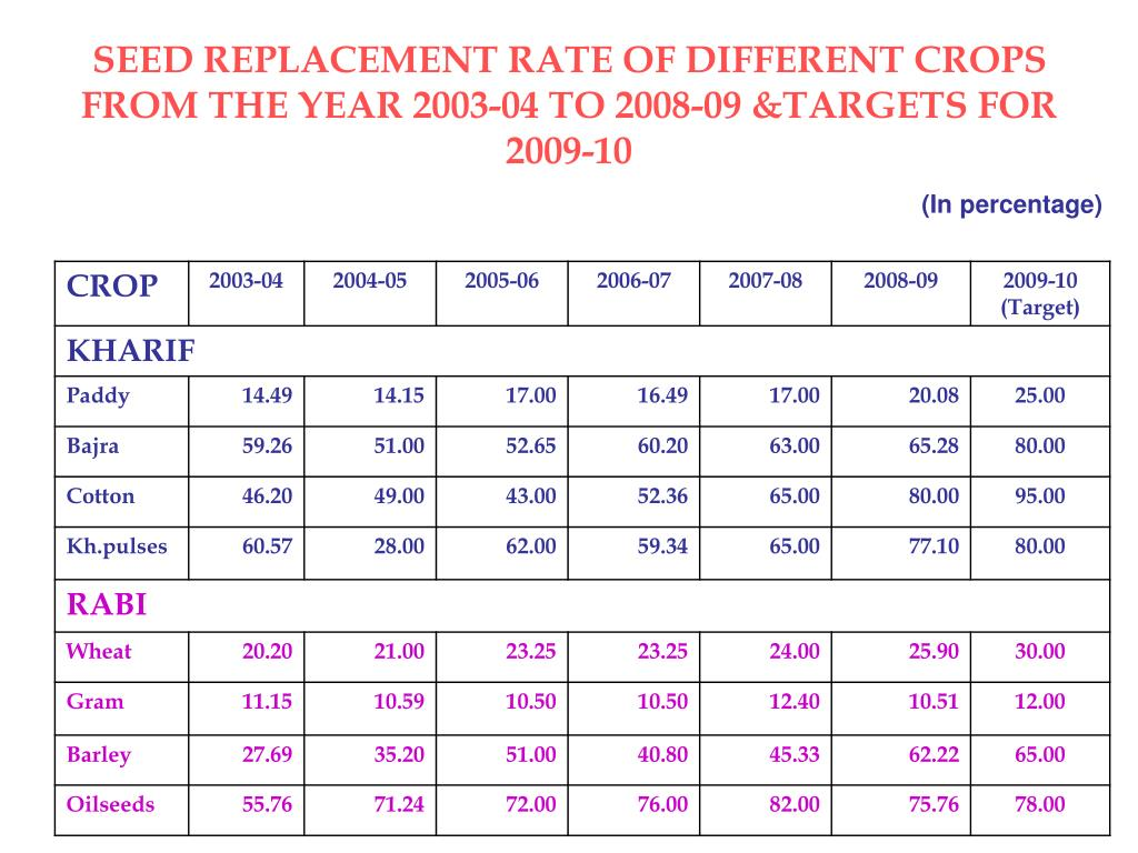 SEED REPLACEMENT RATE OF DIFFERENT CROPS FROM THE YEAR 2003-04 TO 2008-09 &TARGETS FOR 2009-10