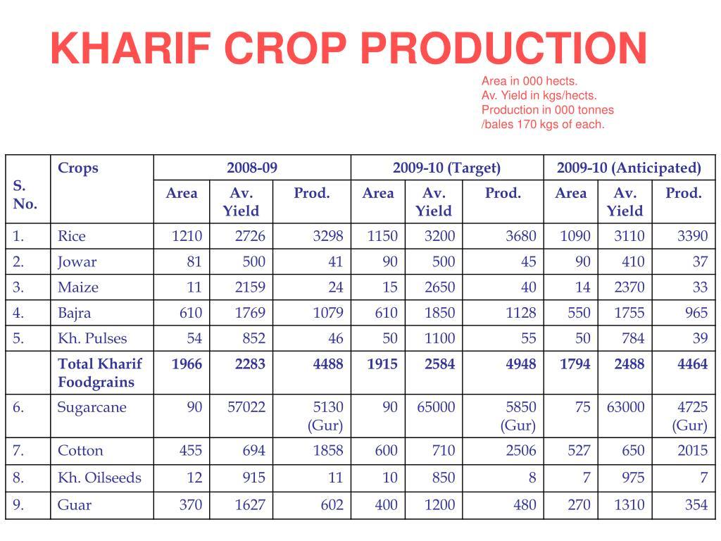 KHARIF CROP PRODUCTION
