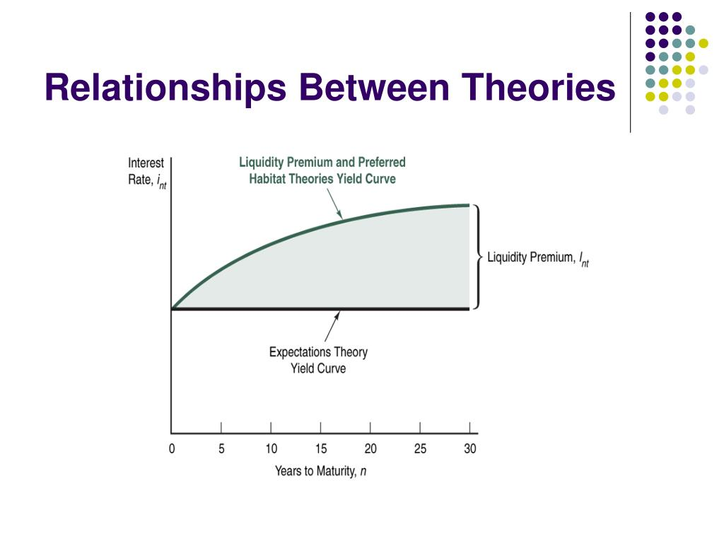 Relationships Between Theories