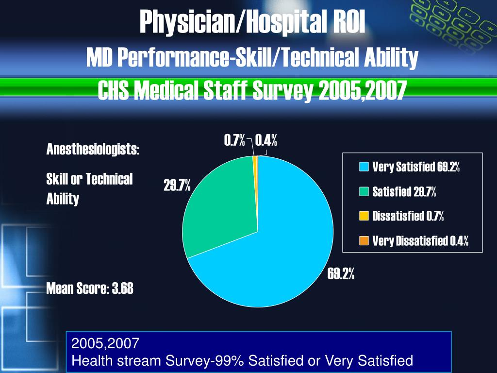 Physician/Hospital ROI