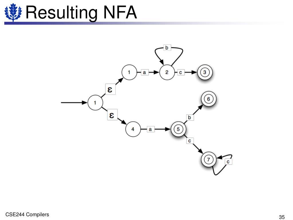 Resulting NFA