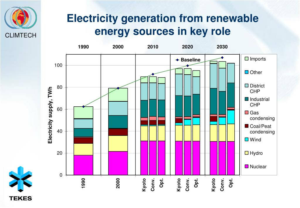 Electricity generation from renewable energy sources in key role