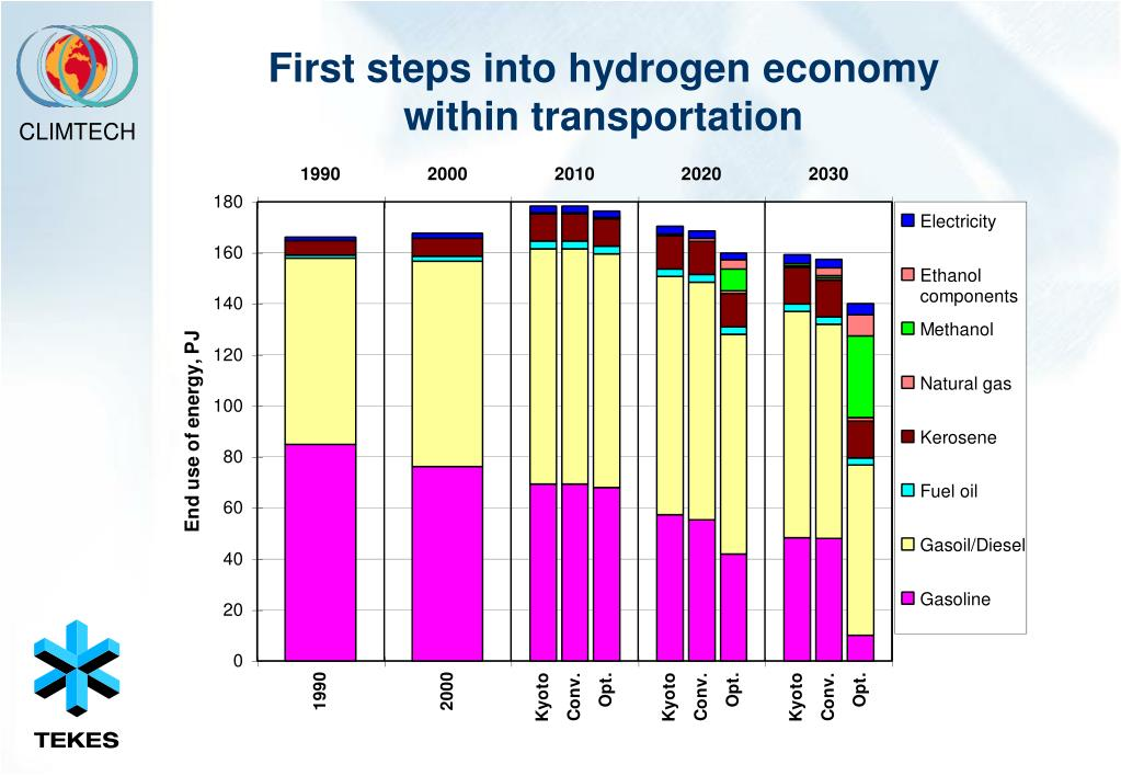 First steps into hydrogen economy