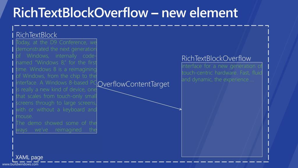 RichTextBlockOverflow – new element