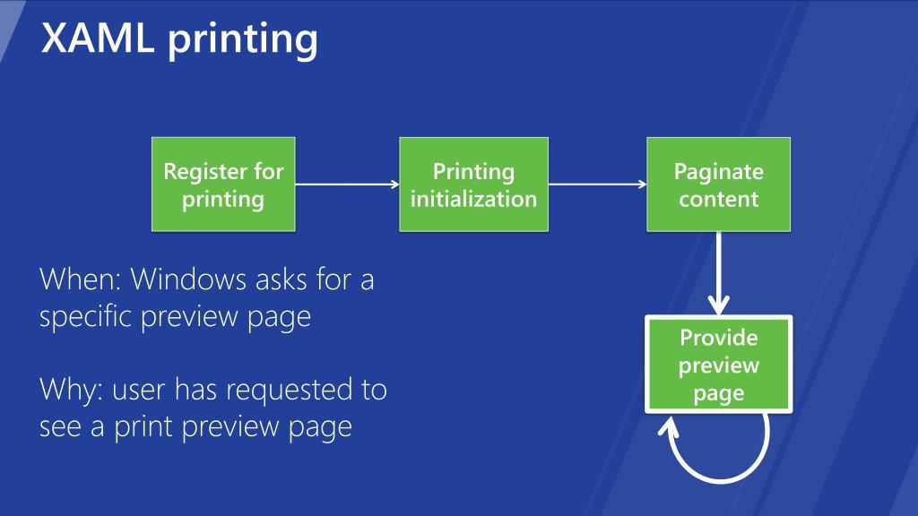 XAML printing