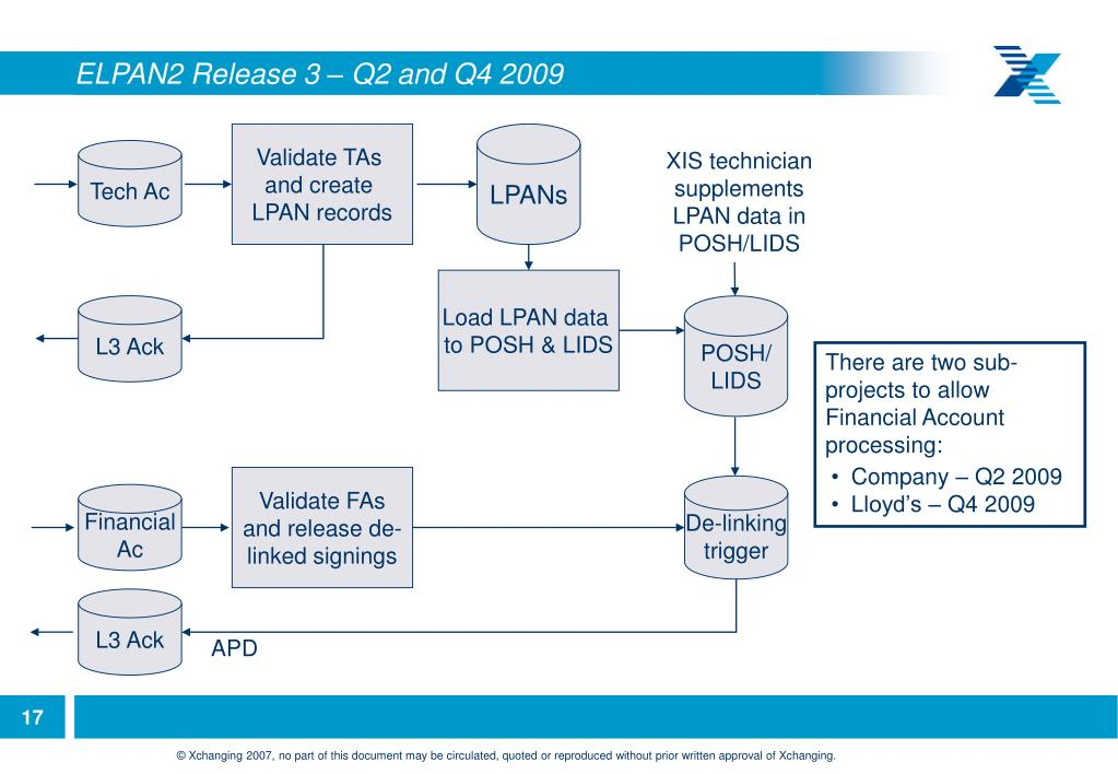 ELPAN2 Release 3 – Q2 and Q4 2009