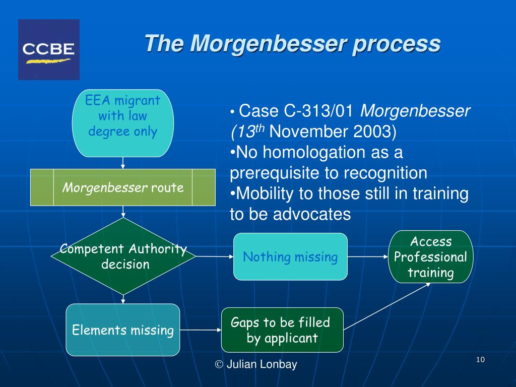 The Morgenbesser process